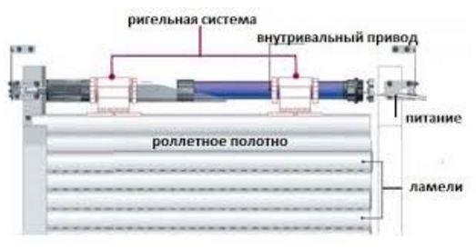 конструкция рулонных ворот