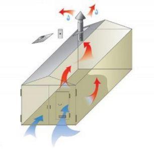 система вентилляции